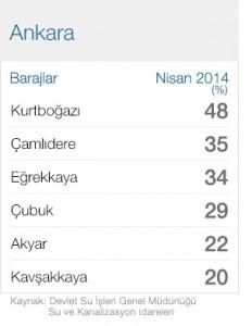 2014 nisan Ankara baraj doluluk oranlari