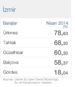 2014 nisan Izmir baraj dolulluk oranlari